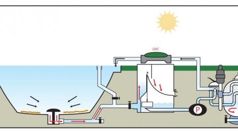 Механический префильтр UltraSieve III - схема работы